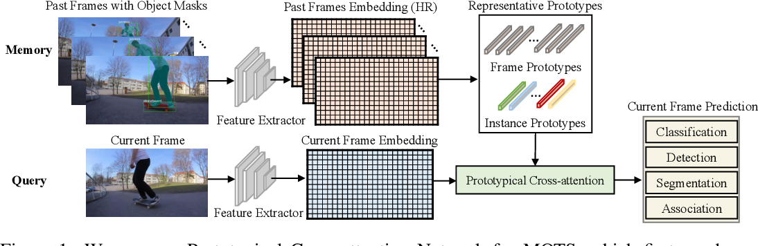 Figure 1 for Prototypical Cross-Attention Networks for Multiple Object Tracking and Segmentation