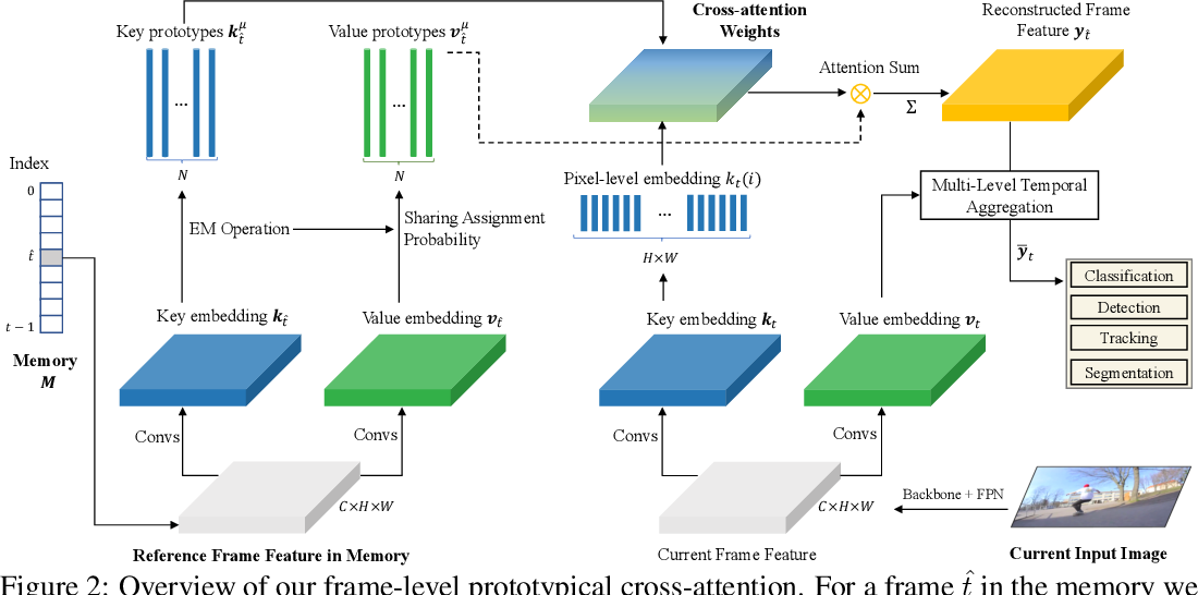 Figure 3 for Prototypical Cross-Attention Networks for Multiple Object Tracking and Segmentation