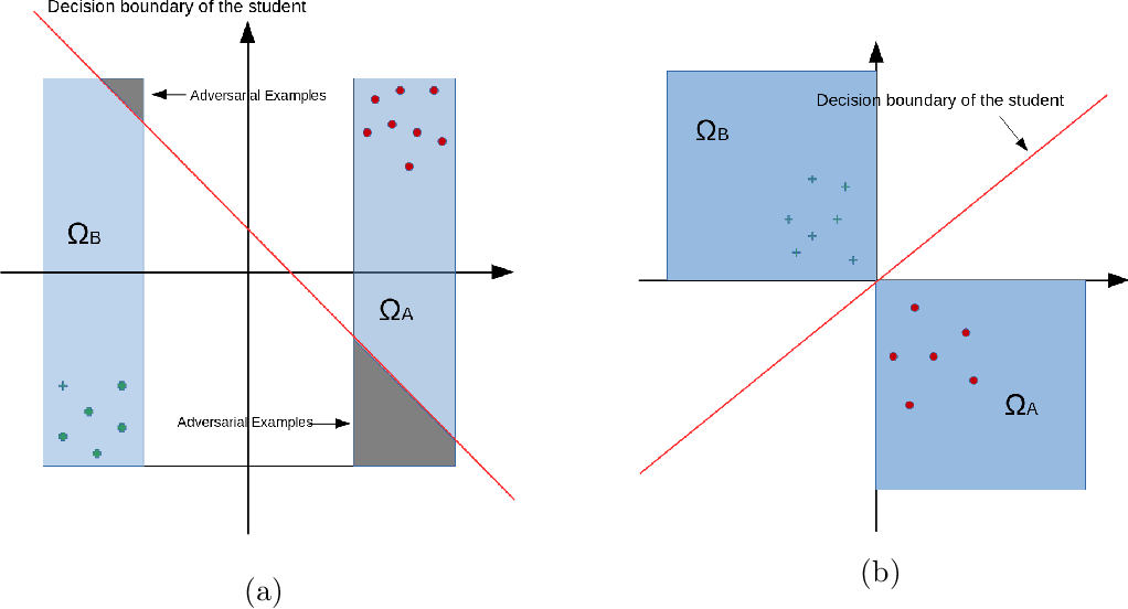 Figure 3 for Achieving Adversarial Robustness Requires An Active Teacher