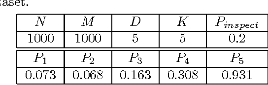 Figure 3 for Response Aware Model-Based Collaborative Filtering