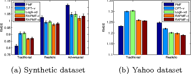 Figure 4 for Response Aware Model-Based Collaborative Filtering