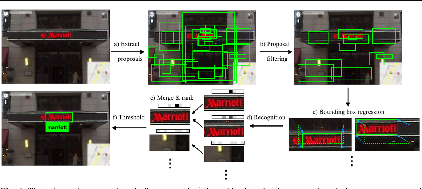 Figure 1 for Reading Text in the Wild with Convolutional Neural Networks