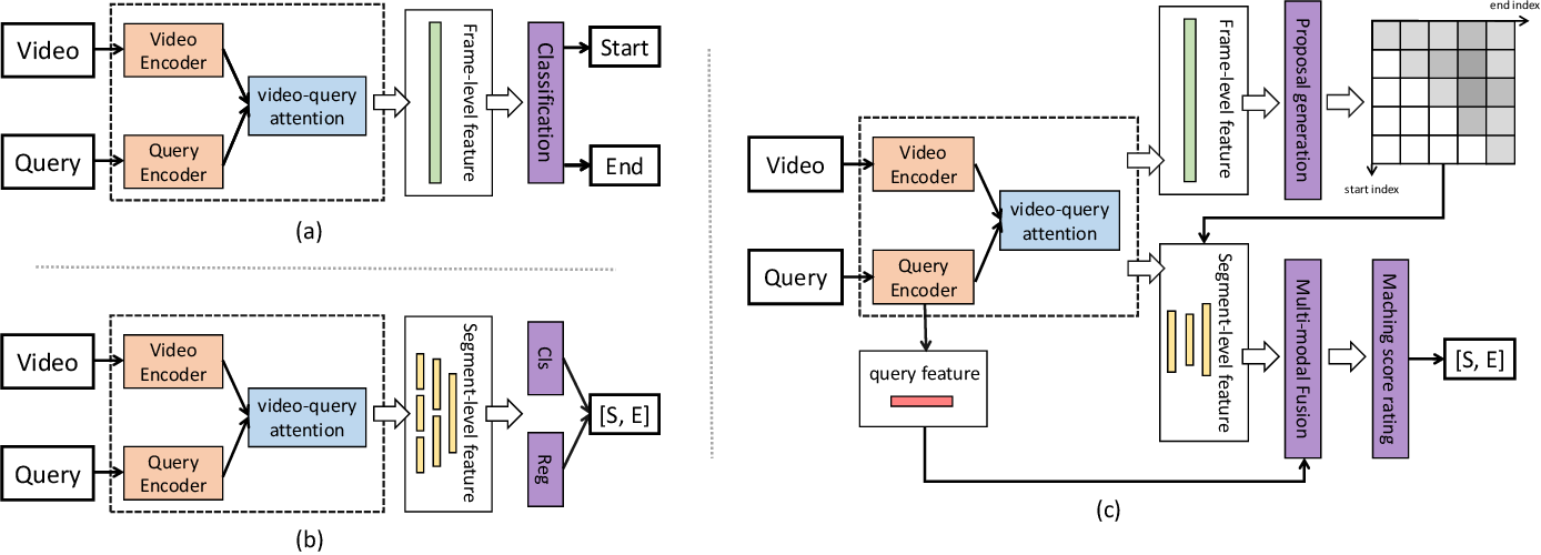 Figure 3 for Boundary Proposal Network for Two-Stage Natural Language Video Localization