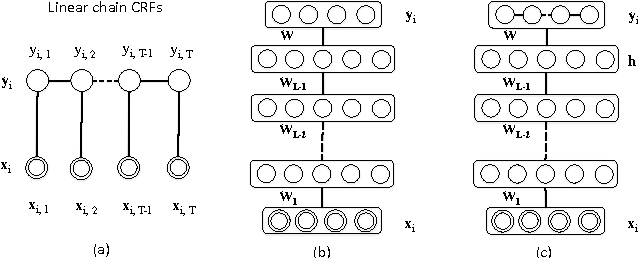 Figure 1 for Sequential Labeling with online Deep Learning
