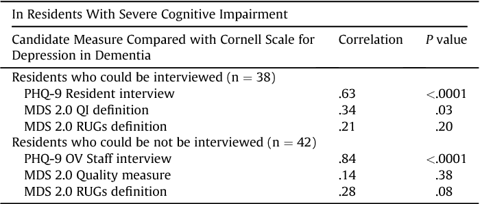 Table 3 Agreement between Candidate MDS Measures and Cornell Scale