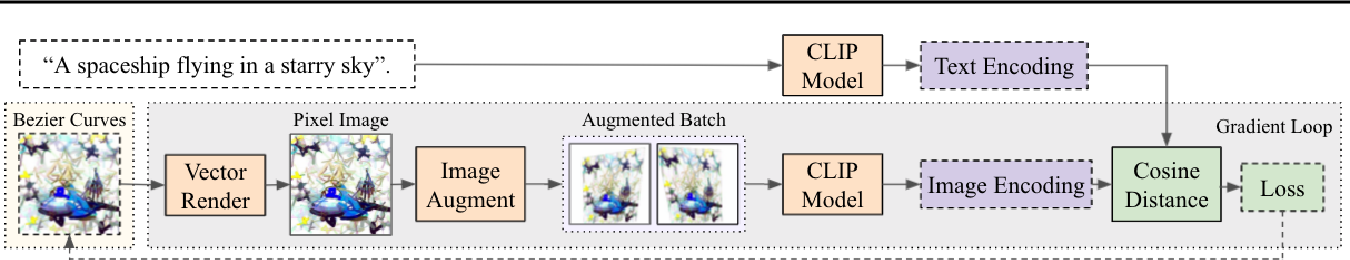 Figure 1 for CLIPDraw: Exploring Text-to-Drawing Synthesis through Language-Image Encoders