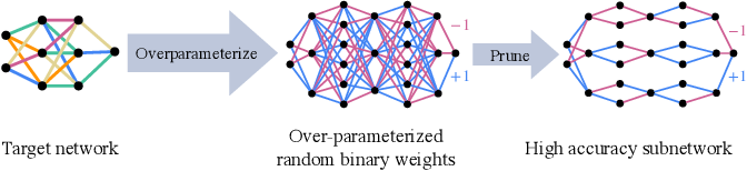Figure 1 for Finding Everything within Random Binary Networks