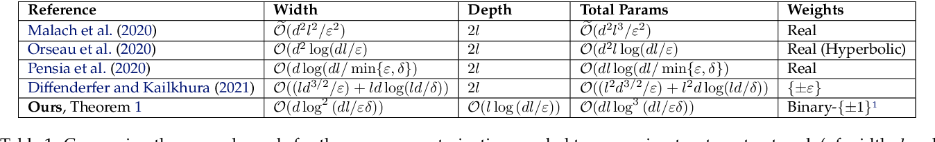 Figure 2 for Finding Everything within Random Binary Networks