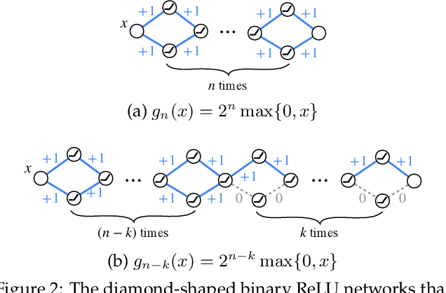 Figure 3 for Finding Everything within Random Binary Networks