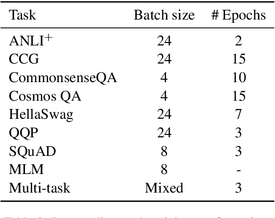 Figure 4 for English Intermediate-Task Training Improves Zero-Shot Cross-Lingual Transfer Too