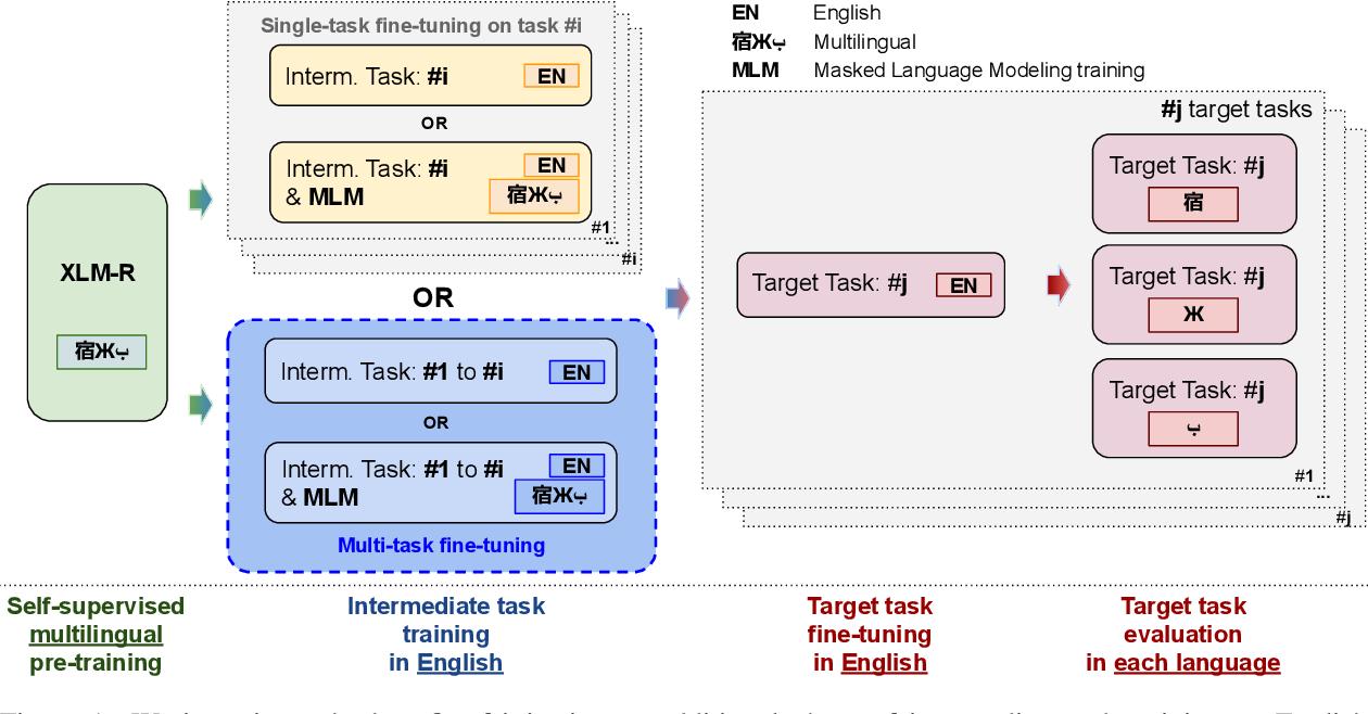 Figure 1 for English Intermediate-Task Training Improves Zero-Shot Cross-Lingual Transfer Too