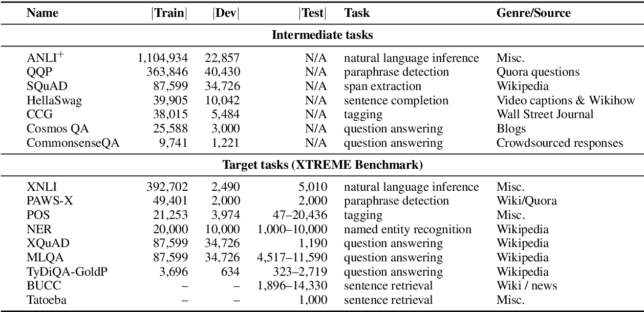 Figure 2 for English Intermediate-Task Training Improves Zero-Shot Cross-Lingual Transfer Too