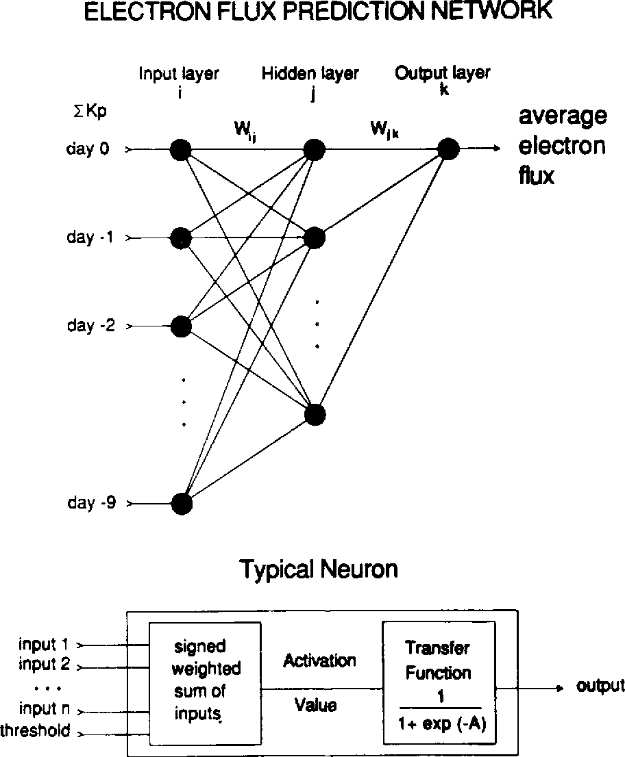 Figure 1 from ad a 239 827 a neural network model of the diagram showing the structure of the neural network used for predicting the geosynchronous ccuart Images