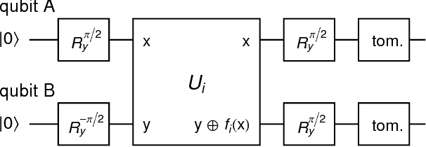 Figure 6 16 from Realizing quantum gates and algorithms with