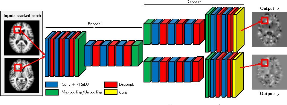 Figure 1 for Fast Predictive Image Registration