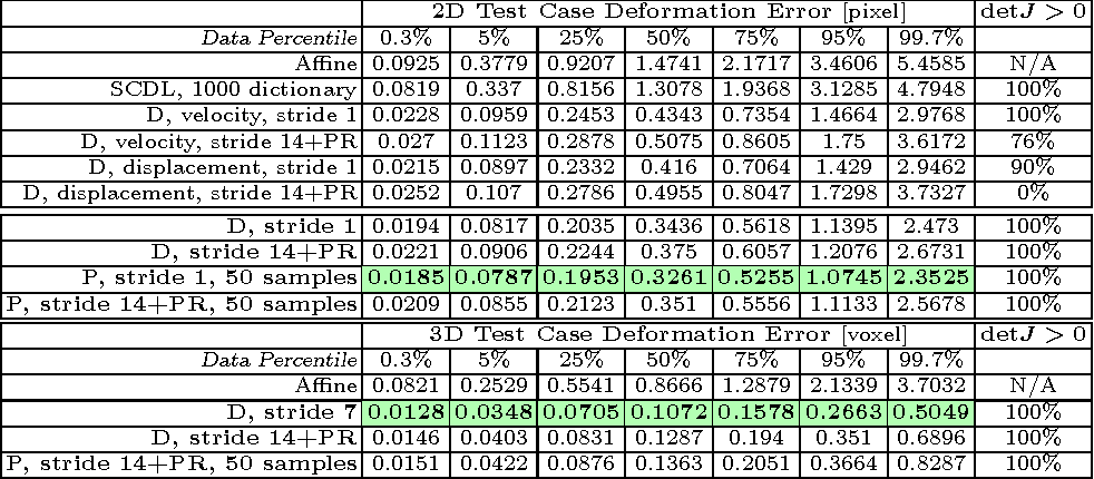 Figure 2 for Fast Predictive Image Registration