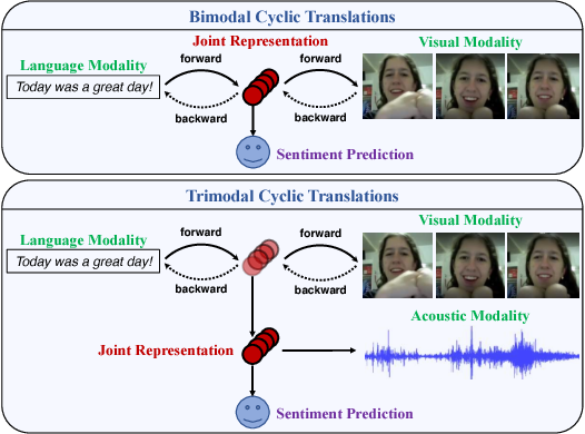 Figure 1 for Found in Translation: Learning Robust Joint Representations by Cyclic Translations Between Modalities