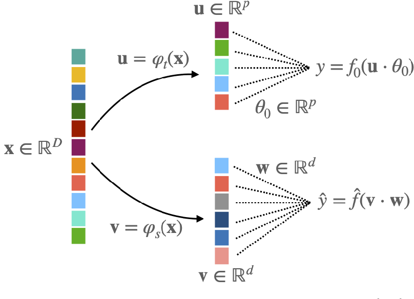 Figure 1 for Capturing the learning curves of generic features maps for realistic data sets with a teacher-student model