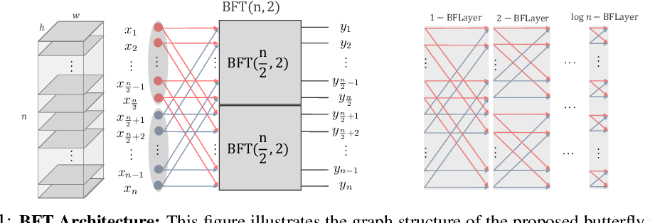 Figure 1 for Butterfly Transform: An Efficient FFT Based Neural Architecture Design