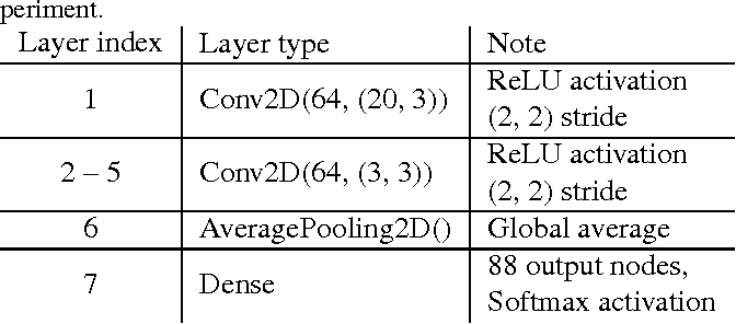 Figure 1 for Kapre: On-GPU Audio Preprocessing Layers for a Quick Implementation of Deep Neural Network Models with Keras
