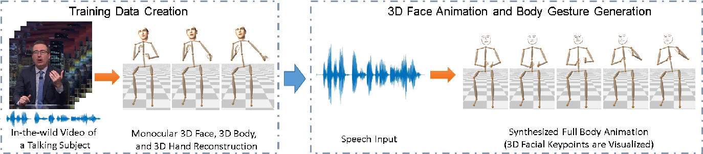 Figure 1 for Learning Speech-driven 3D Conversational Gestures from Video