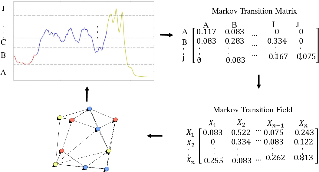 Figure 1 for Encoding Temporal Markov Dynamics in Graph for Visualizing and Mining Time Series