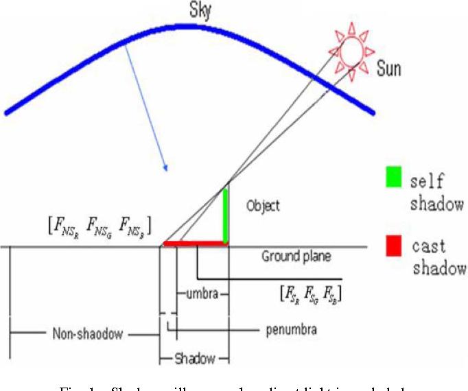 Tricolor Attenuation Model For Shadow Detection Semantic Scholar