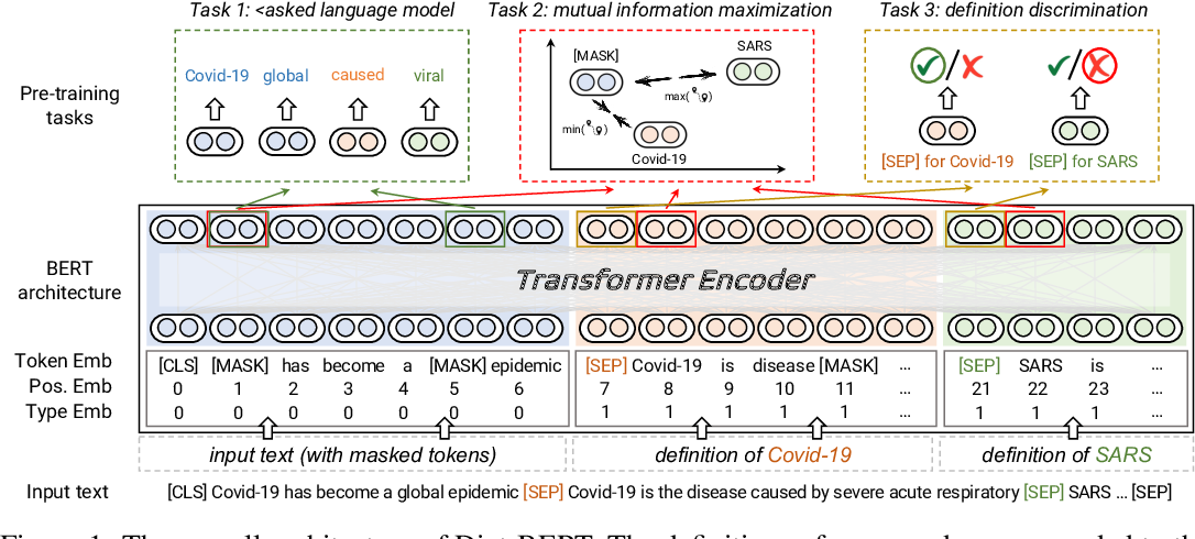 Figure 1 for Dict-BERT: Enhancing Language Model Pre-training with Dictionary