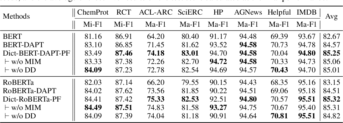 Figure 3 for Dict-BERT: Enhancing Language Model Pre-training with Dictionary