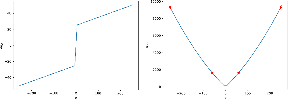 Figure 2 for Anderson Acceleration of Proximal Gradient Methods