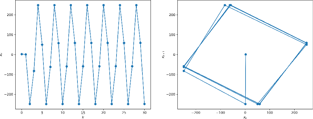 Figure 3 for Anderson Acceleration of Proximal Gradient Methods