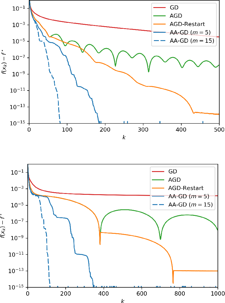 Figure 1 for Anderson Acceleration of Proximal Gradient Methods
