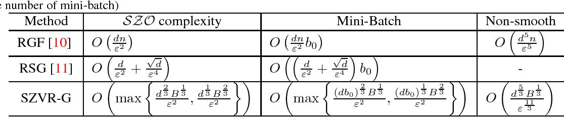 Figure 1 for Stochastic Zeroth-order Optimization via Variance Reduction method