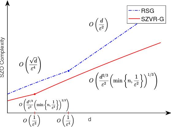 Figure 2 for Stochastic Zeroth-order Optimization via Variance Reduction method