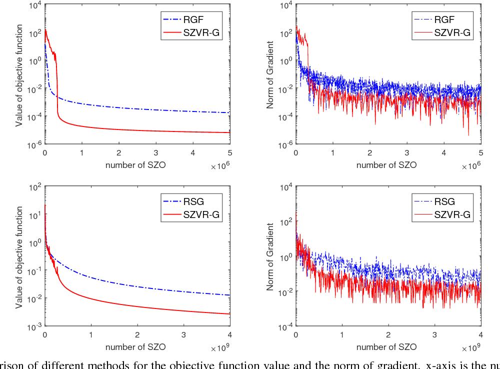 Figure 3 for Stochastic Zeroth-order Optimization via Variance Reduction method