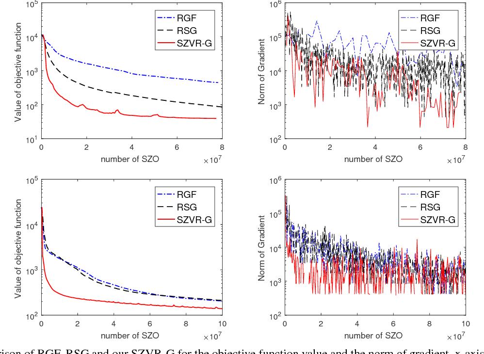 Figure 4 for Stochastic Zeroth-order Optimization via Variance Reduction method