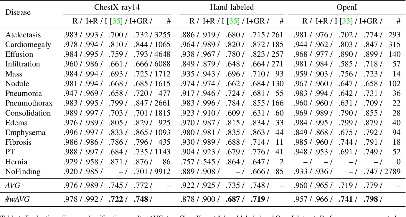 Figure 2 for TieNet: Text-Image Embedding Network for Common Thorax Disease Classification and Reporting in Chest X-rays