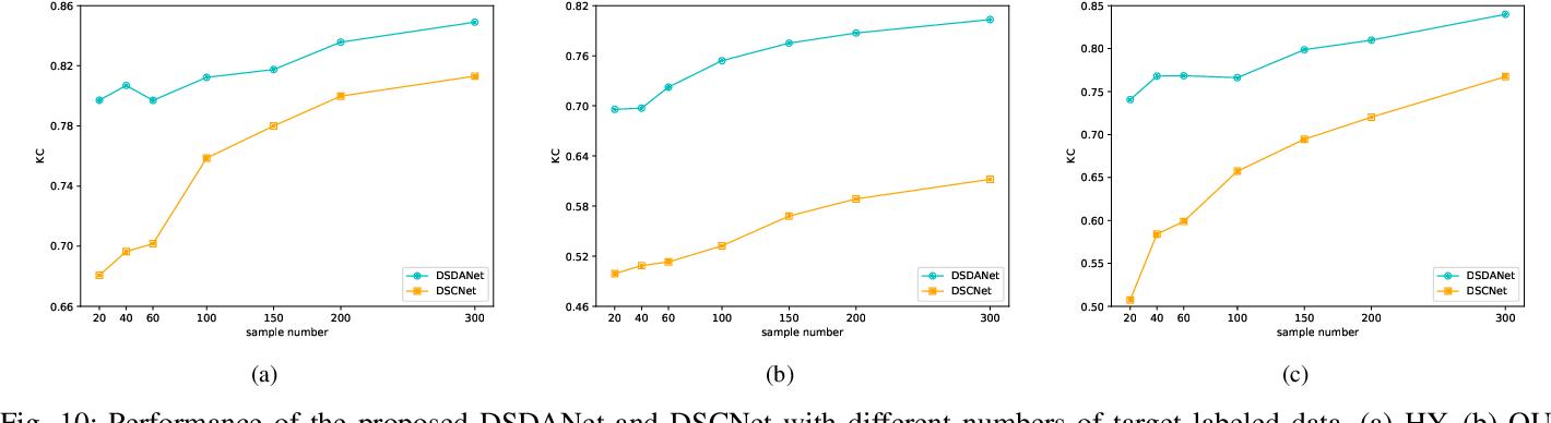 Figure 2 for DSDANet: Deep Siamese Domain Adaptation Convolutional Neural Network for Cross-domain Change Detection