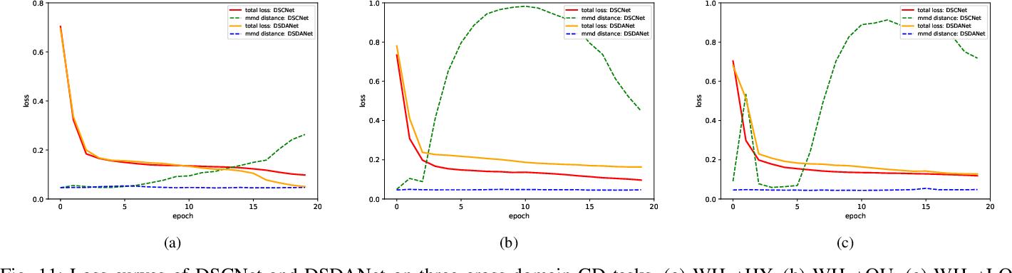 Figure 3 for DSDANet: Deep Siamese Domain Adaptation Convolutional Neural Network for Cross-domain Change Detection