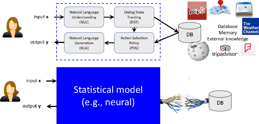 Figure 1 for Robust Conversational AI with Grounded Text Generation