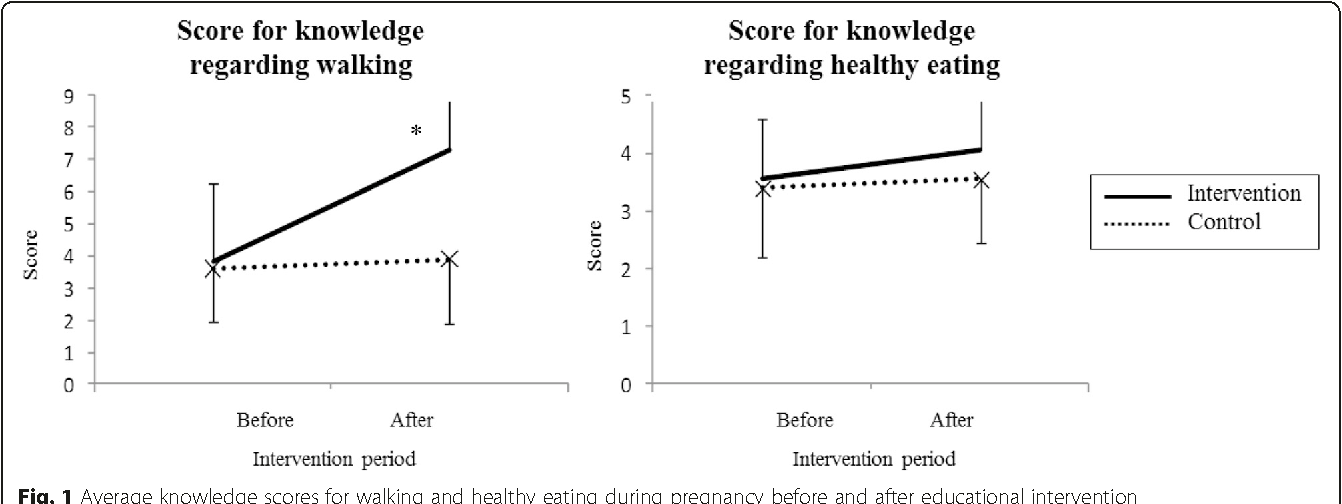 Fig. 1 Average knowledge scores for walking and healthy eating during pregnancy before and after educational intervention