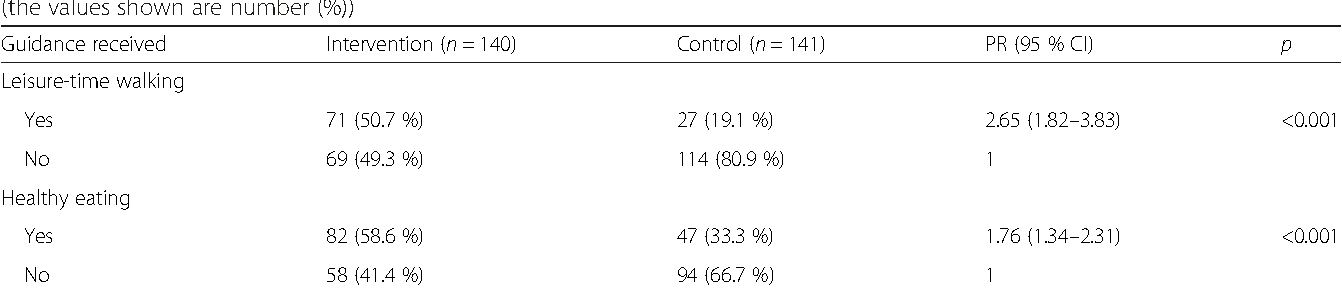 Table 2 Number and percentage of pregnant women who received guidance regarding leisure-time walking and healthy eating (the values shown are number (%))