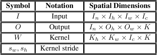Figure 1 for High Performance Convolution Using Sparsity and Patterns for Inference in Deep Convolutional Neural Networks