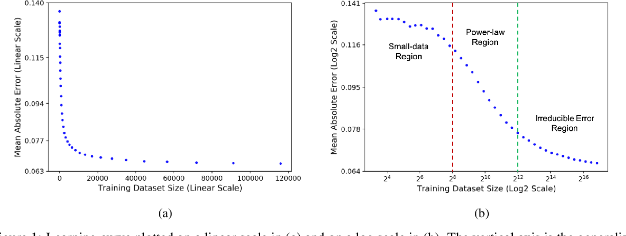 Figure 1 for Learning Curves for Drug Response Prediction in Cancer Cell Lines