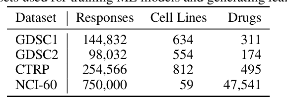 Figure 2 for Learning Curves for Drug Response Prediction in Cancer Cell Lines