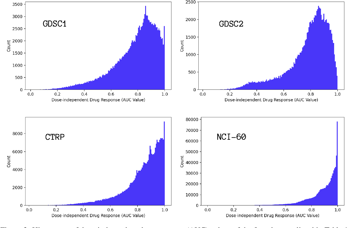 Figure 3 for Learning Curves for Drug Response Prediction in Cancer Cell Lines