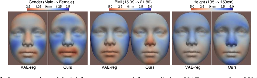 Figure 3 for Projection-wise Disentangling for Fair and Interpretable Representation Learning: Application to 3D Facial Shape Analysis