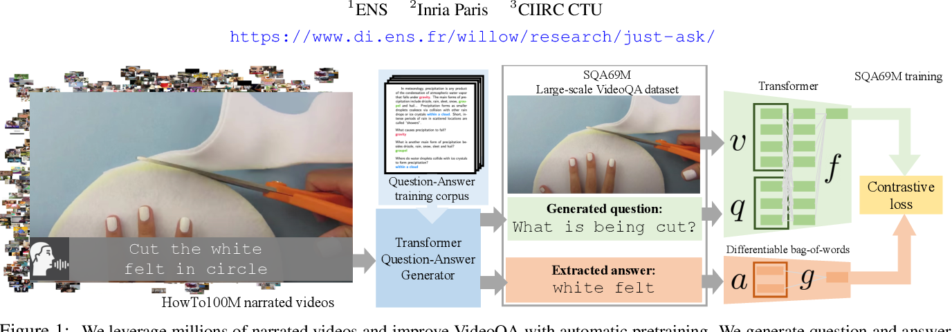 Figure 1 for Just Ask: Learning to Answer Questions from Millions of Narrated Videos
