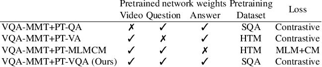 Figure 4 for Just Ask: Learning to Answer Questions from Millions of Narrated Videos