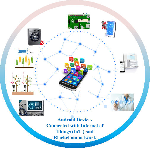 Figure 1 for IoTMalware: Android IoT Malware Detection based on Deep Neural Network and Blockchain Technology